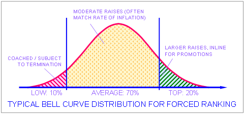 the_right_candidate_stack_rank_curve